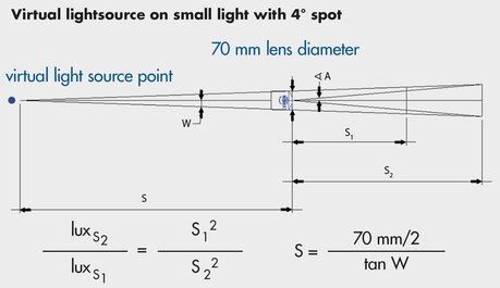 Virtual lightsource on small light with 4° spot